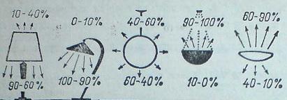Различни видове абажури