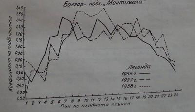 Родовитост на очите по протежение на плодната пръчка при сорта Болгар