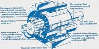 Части на електромоторите