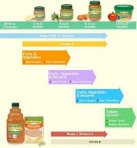 Промени в храната на бебето