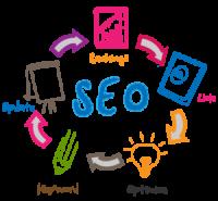 Защо SEO оптимизацията е важна за бизнеса?